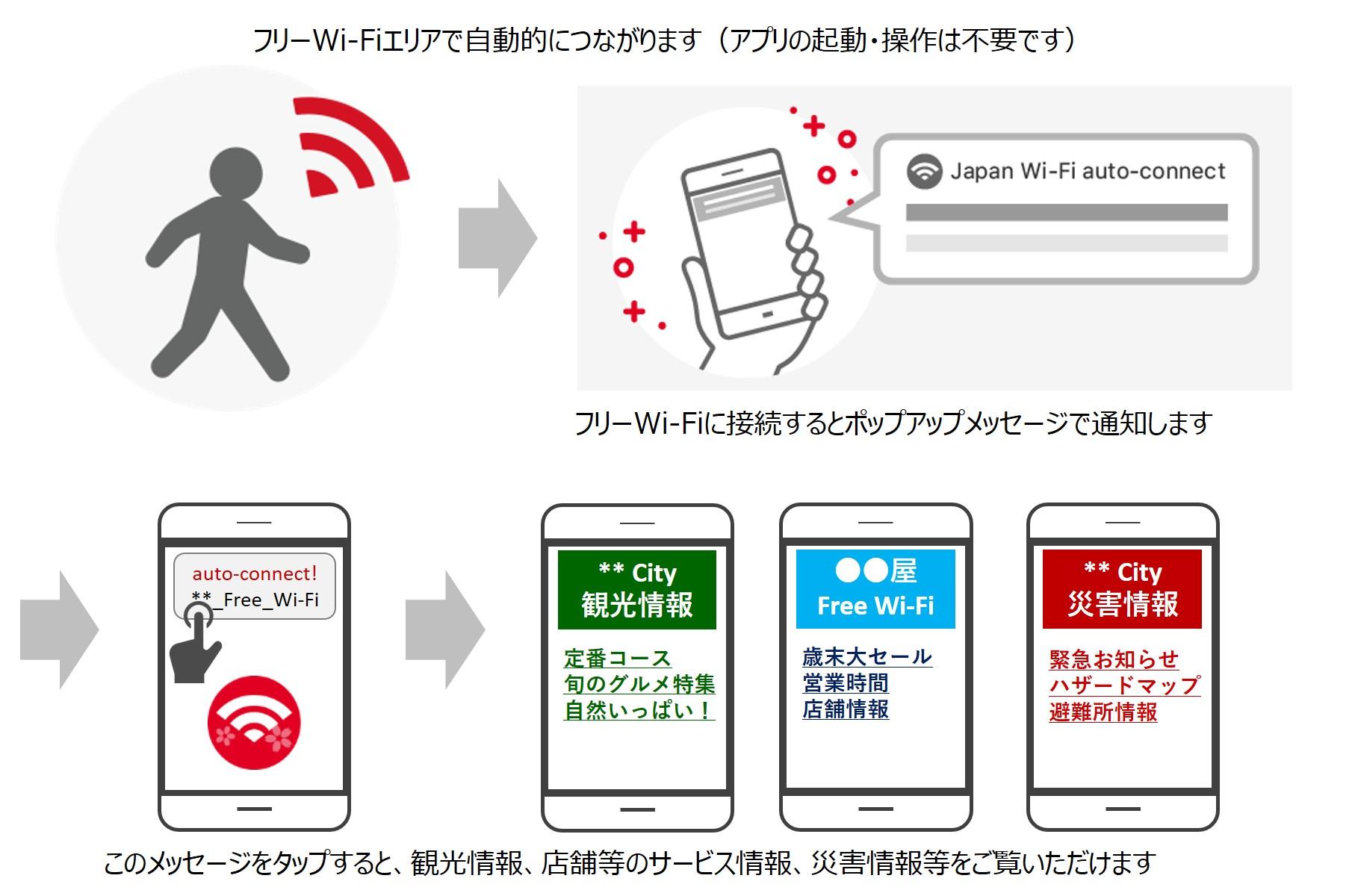 フリーWi-Fiエリアで自動的につながります(アプリの起動・操作は不要です)。 フリーWi-Fiに接続するとポップアップメッセージで通知します。 このメッセージをタップすると、観光情報、店舗等のサービス情報、災害情報等をご覧いただけます(図2)。