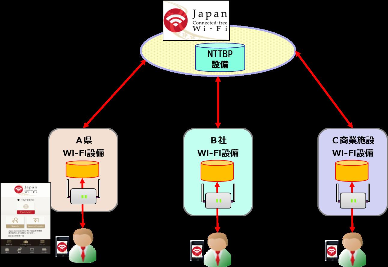 連携方法のイメージ